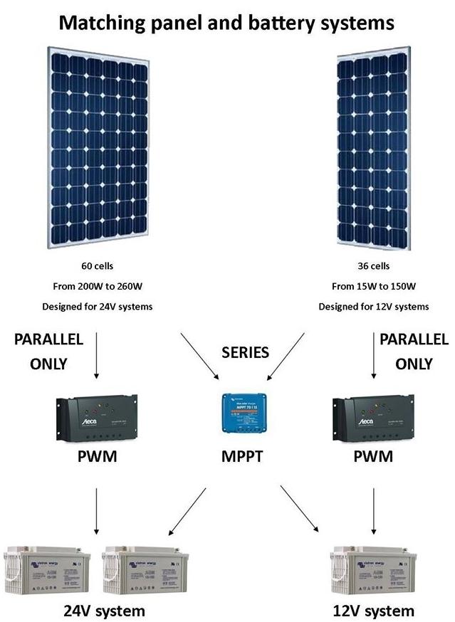 solar-101-system-voltage